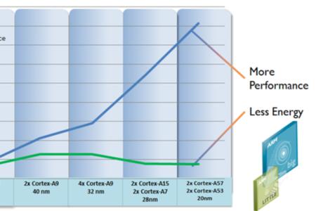 ARM Cortex A53 A57 stock press