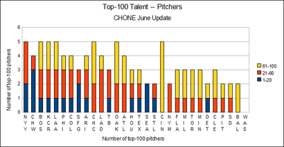 Top-100-pitchers