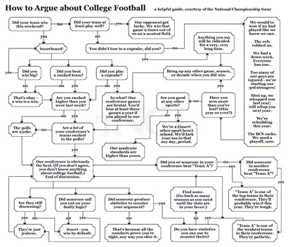 Howtoargueaboutcollegefootball