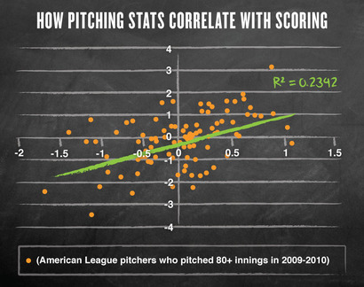 Freak_baseball-pitching-scoring
