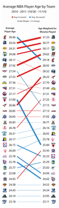 Nba_average_player_age_by_team_2010_2011