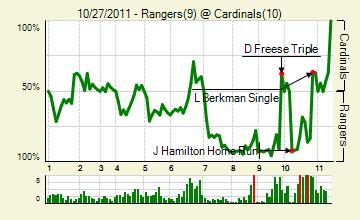 20111027_rangers_cardinals_0_score