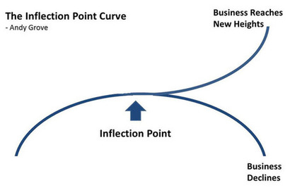 Inflection-point-587_medium