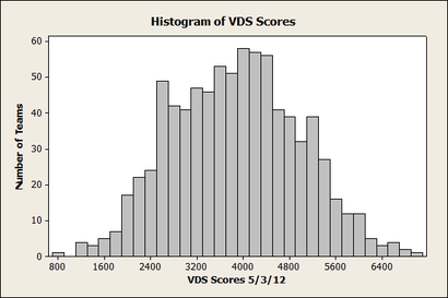 Histogram_20of_20vds_20scores