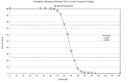 Brewerprobabilities
