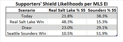 Ss-likelihoods