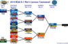 2014ncaatournamentbracket-finals_zps1be92bcc_small