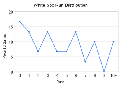 White_sox_run_distribution