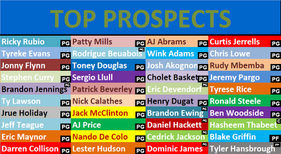 Twolves_draft_board