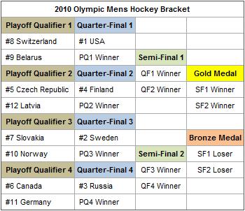 Olympichockeybracket201