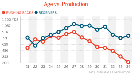 Age-vs-production-running-backs-receivers1396880190285_medium