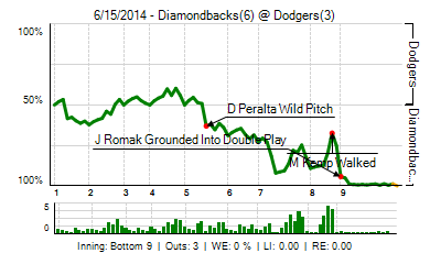 20140615_diamondbacks_dodgers_0_20140615192352_live_medium