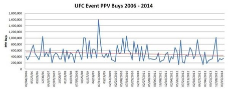 Ufc_event_ppv_buy_2006_-_2014_jpg_medium