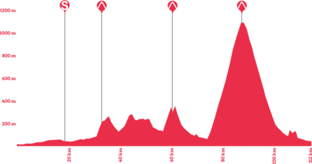 Giro-rosa-2014-stage-6-profile_medium