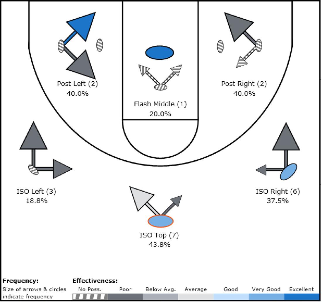 Cobb chart