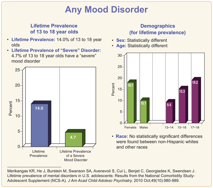 mood disorders depressive disorders and bipolar Bipolar disorder (also known as manic depression) is a treatable illness marked by extreme changes in mood, thought, energy and behavior it is not a character flaw or a sign of personal weakness.