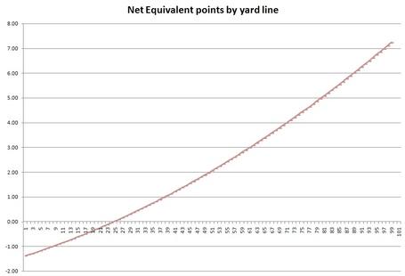Netequivalentpoints_medium