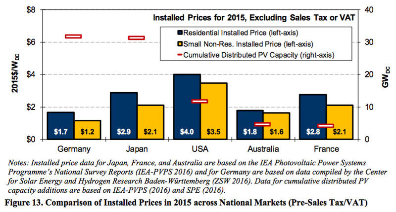 installed solar costs across countries