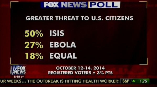 A highly scientific poll featured on Fox News (Nick Martin)