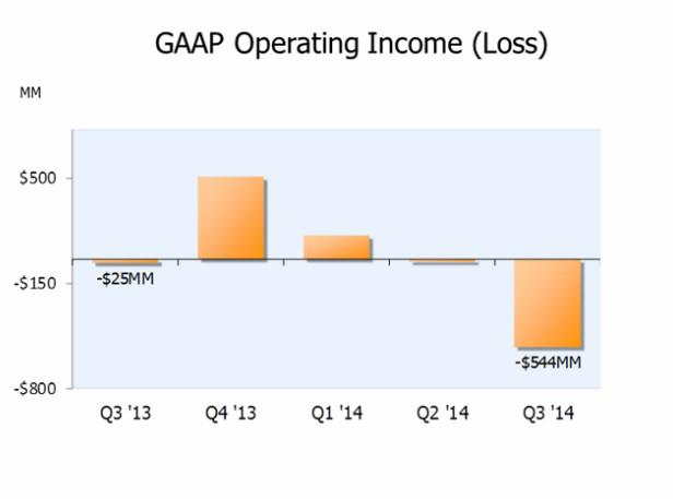 amazon operating income slide
