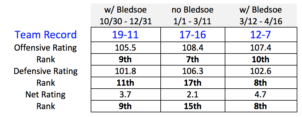 bledsoe-suns-with-without