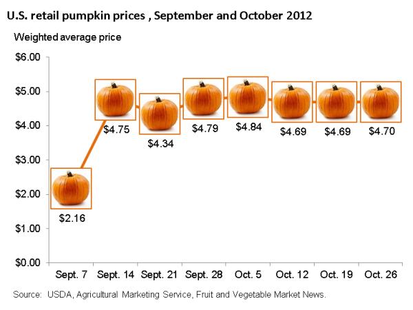 pumpkin demand