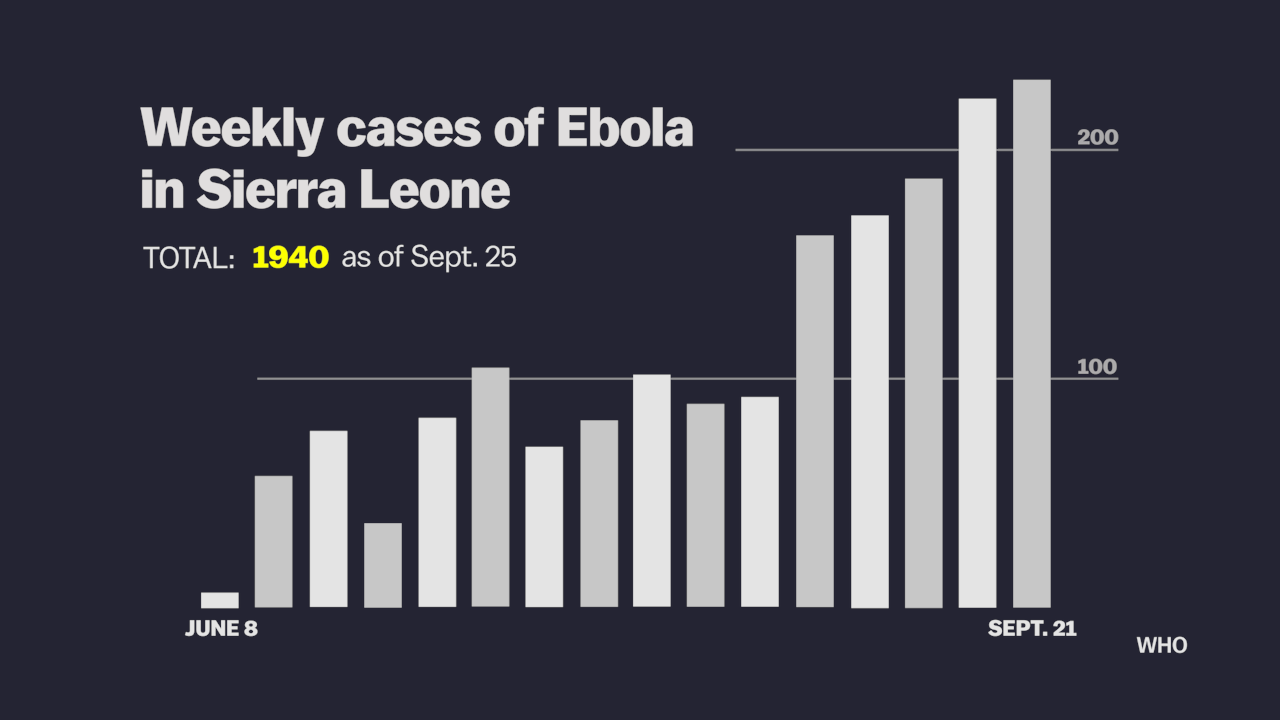 sl weekly ebola cases