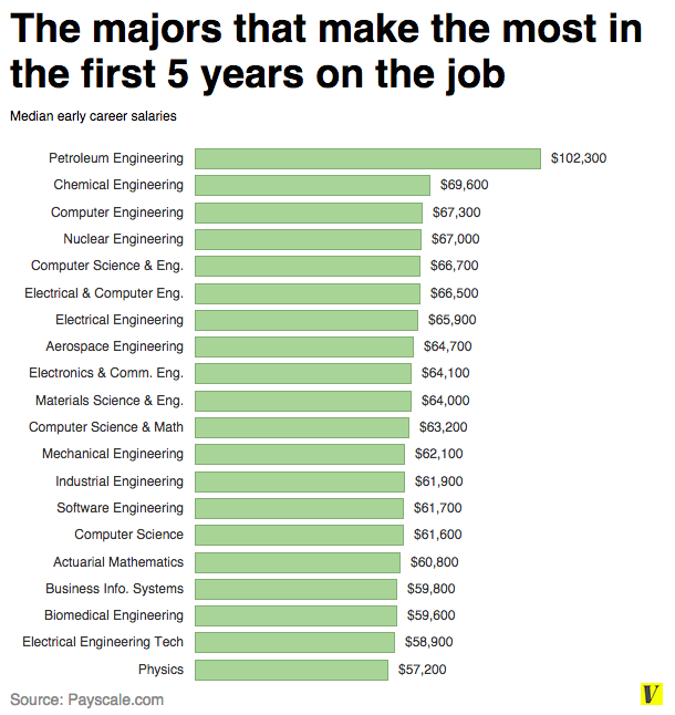 Physics most popular college majors