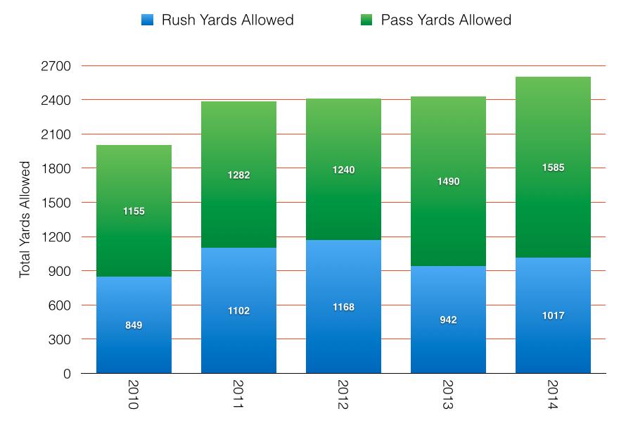 Yards Allowed Quinn Era