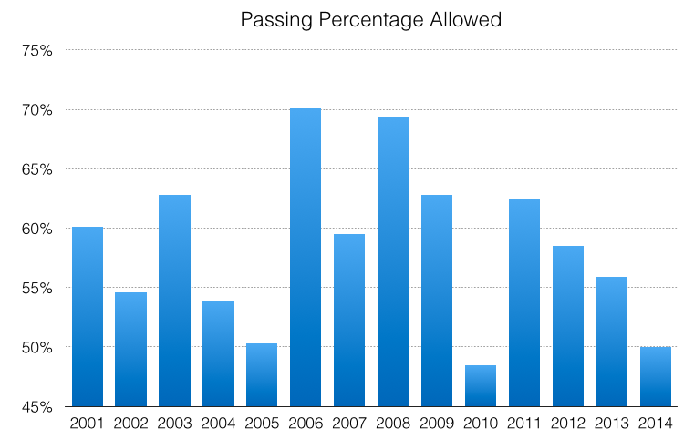 Passing % - Since 2001