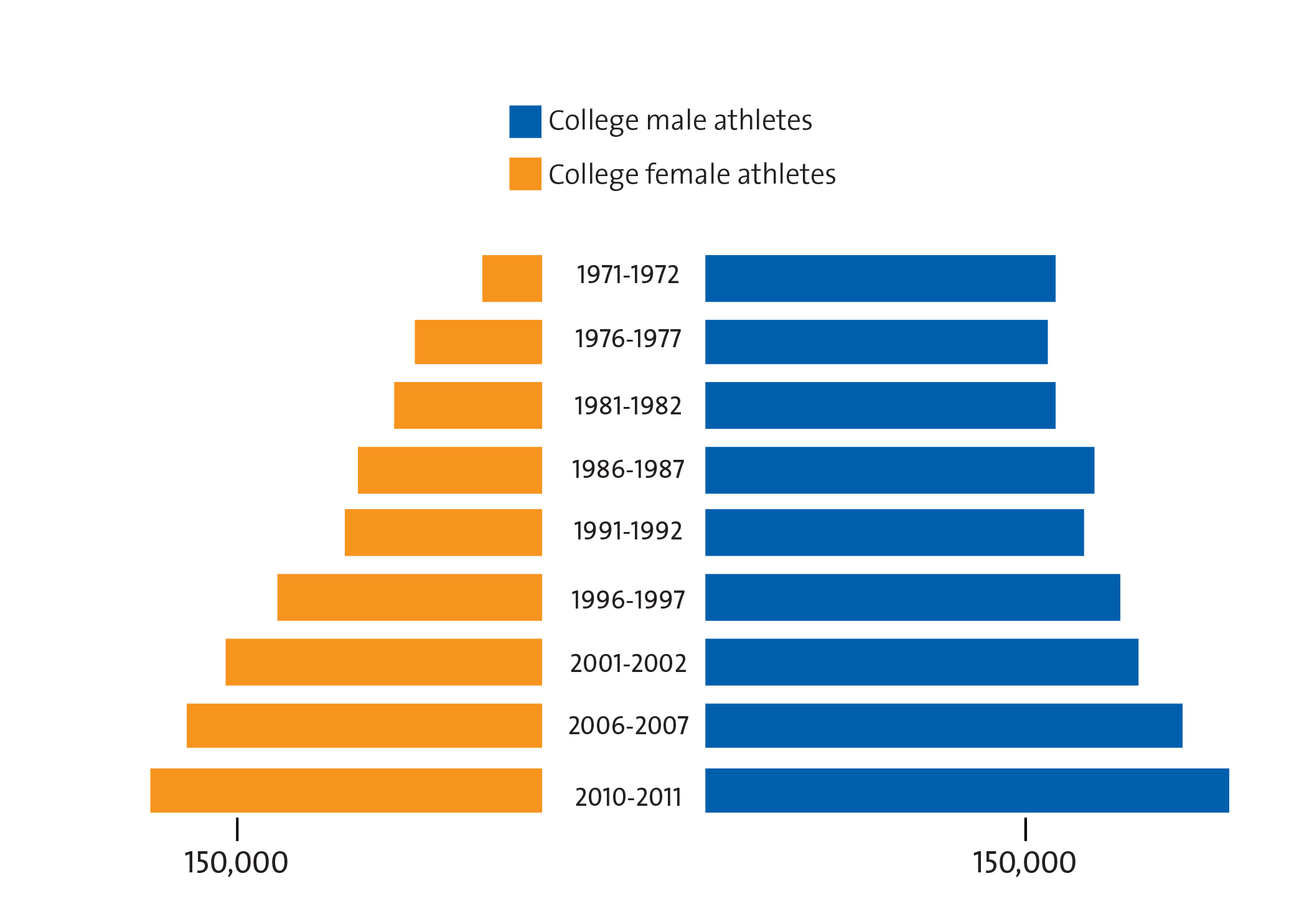 a comparison between collegiate and professional american football American football has long been  i collegiate football typically range between 21  in football: a comparison of national collegiate athletic.