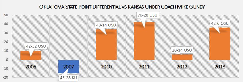 Gundy Record vs Kansas