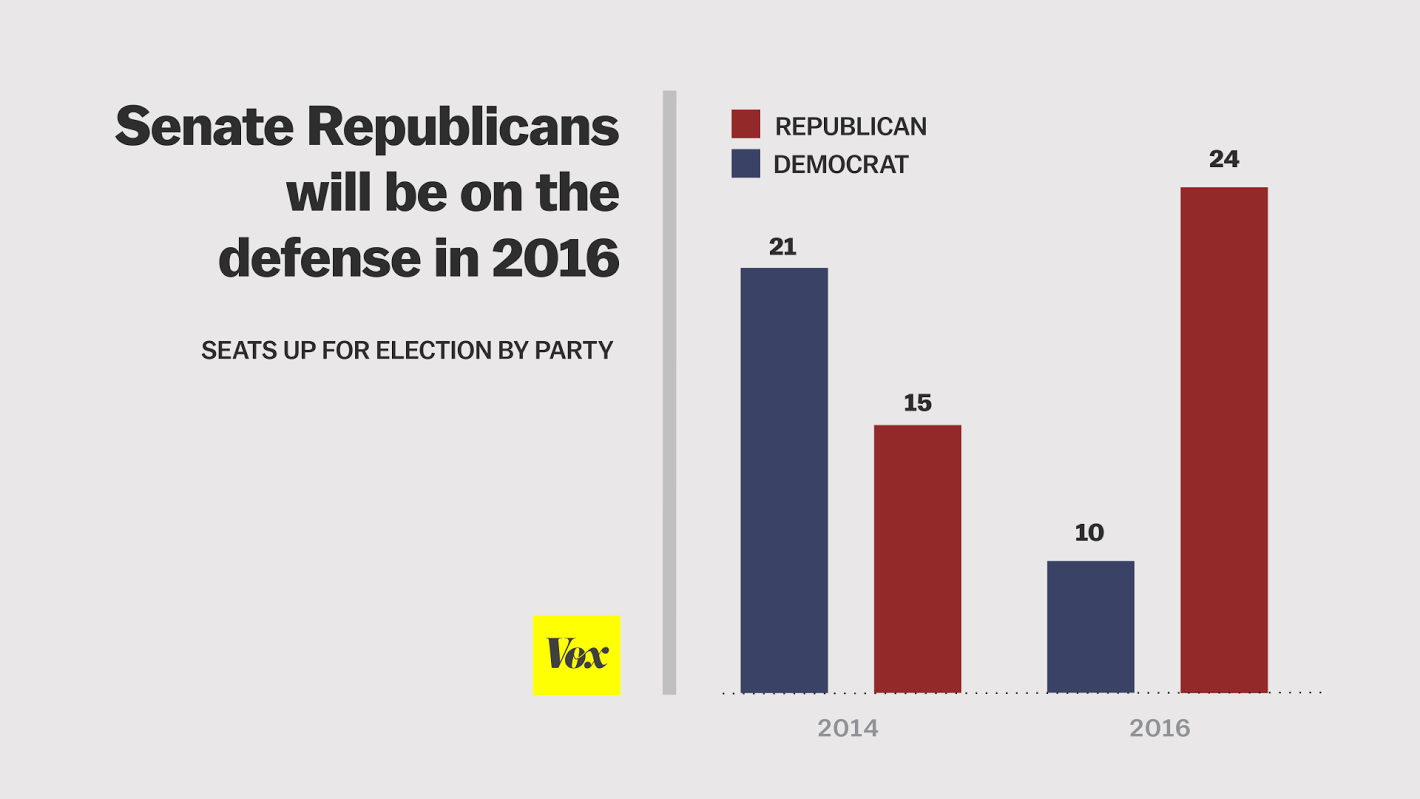 the 2016 senate elections will be tougher for republicans