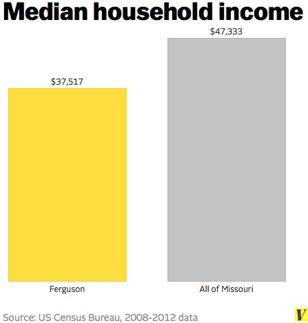 median household income ferguson missouri