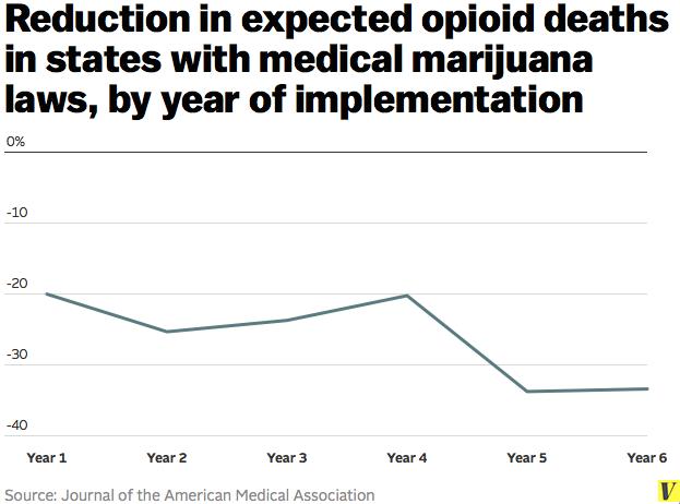 medical marijuana opioid deaths