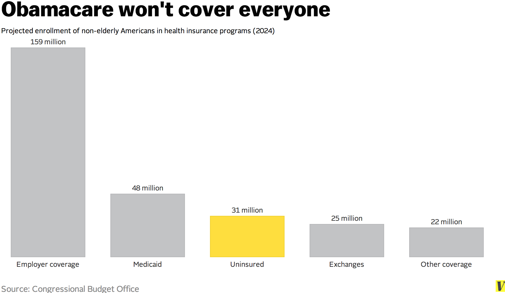 Facts That Explain Whats Wrong With American Health Care  Vox Sources Of Coverage Projected