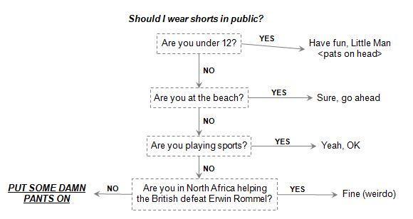 shorts flow chart