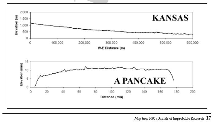 kansas is flatter than a pancake Is kansas really flatter than a pancake if you ask your typical american which state is the flattest, there's a good chance they'll respond with kansas.