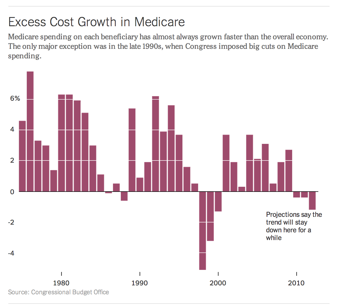 medicare excess cost growth