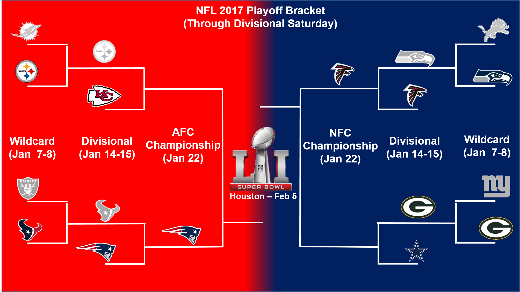 photo relating to Nfl Playoff Bracket Printable referred to as A Nfl Playoff Bracket