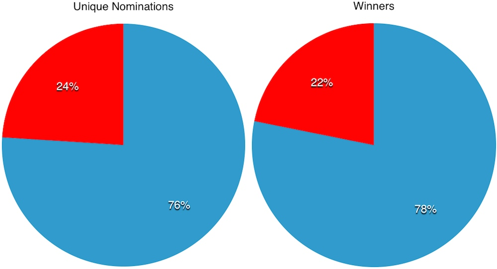 overall-nominations.jpg