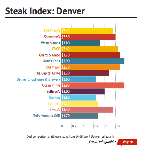 Whats at Steak How Much for a Rib Eye Eater Denver