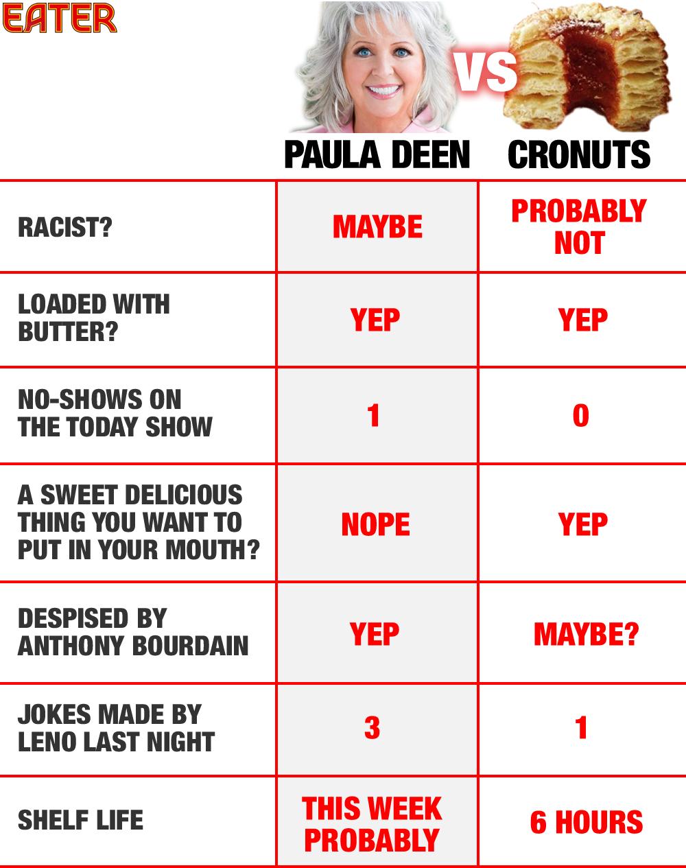 paula-deen-vs-cronuts.png