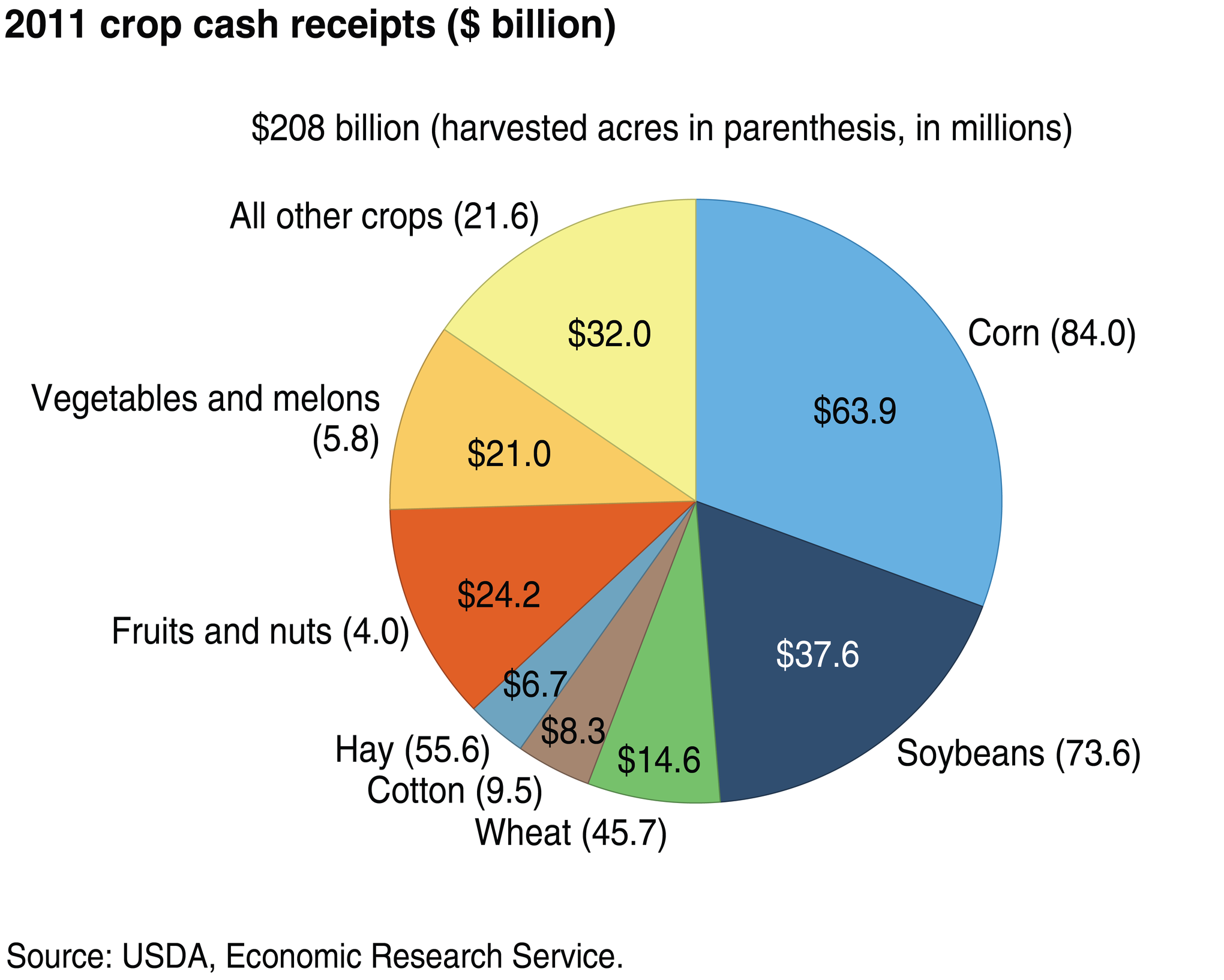 40 maps that explain food in america vox here are the cash crops nvjuhfo Choice Image