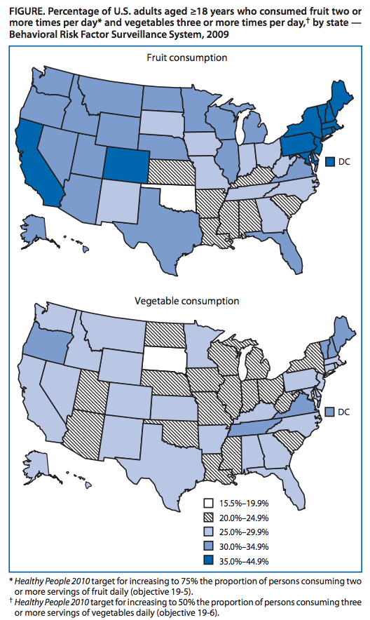 americans need to eat more fruits and vegetables