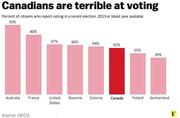 Canada_voting