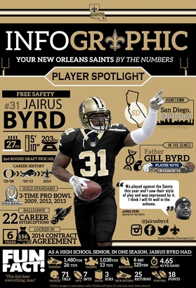 cheap New Orleans Saints Jairus Byrd Jerseys