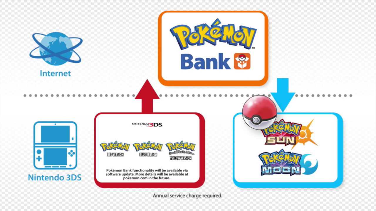 how to make pokemon and transfer to 3ds