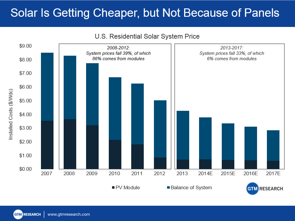 Solar power keeps getting cheaper — but not for the reasons you'd ...