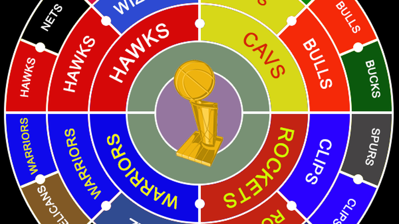 Only 4 teams left in the 2015 NBA Playoffs radial bracket ...